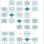 Bacon, bacon, bacon – The must-have-bacon flowchart
