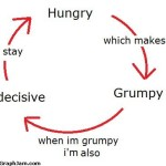 The Hunger Cycle – Except I'm always indecisive…. (Wordless Wednesday)