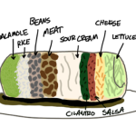 When a burrito is built like a pack of Lifesavers